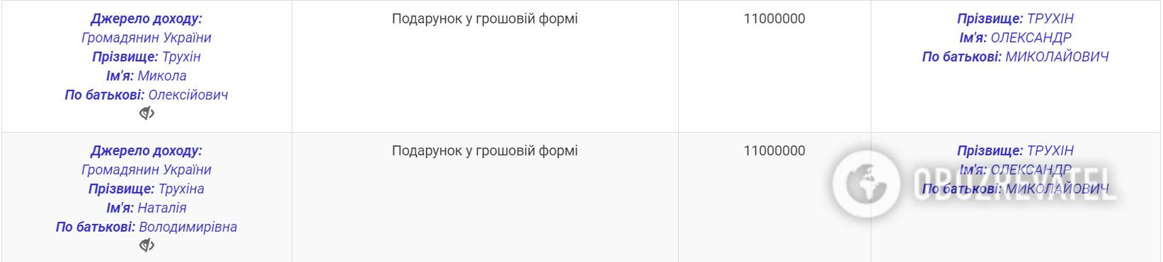"""Батьки подарували: """"слуга народу"""" вказав 22 млн гривень у декларації"""